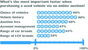What's important to online buyers